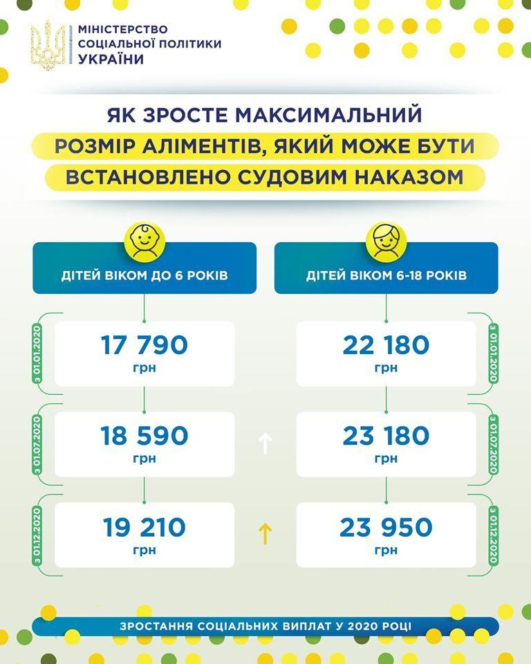 Алименты в Украине: в Минсоце сказали, как вырастут до конца 2020 года