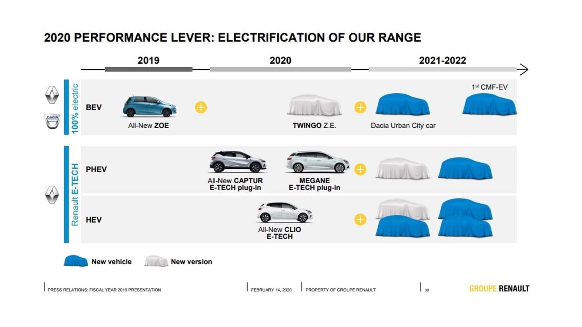Планы Renault по выпуску новых моделей на электротяге. Грядущий Dacia EV можно заметить сверху справа