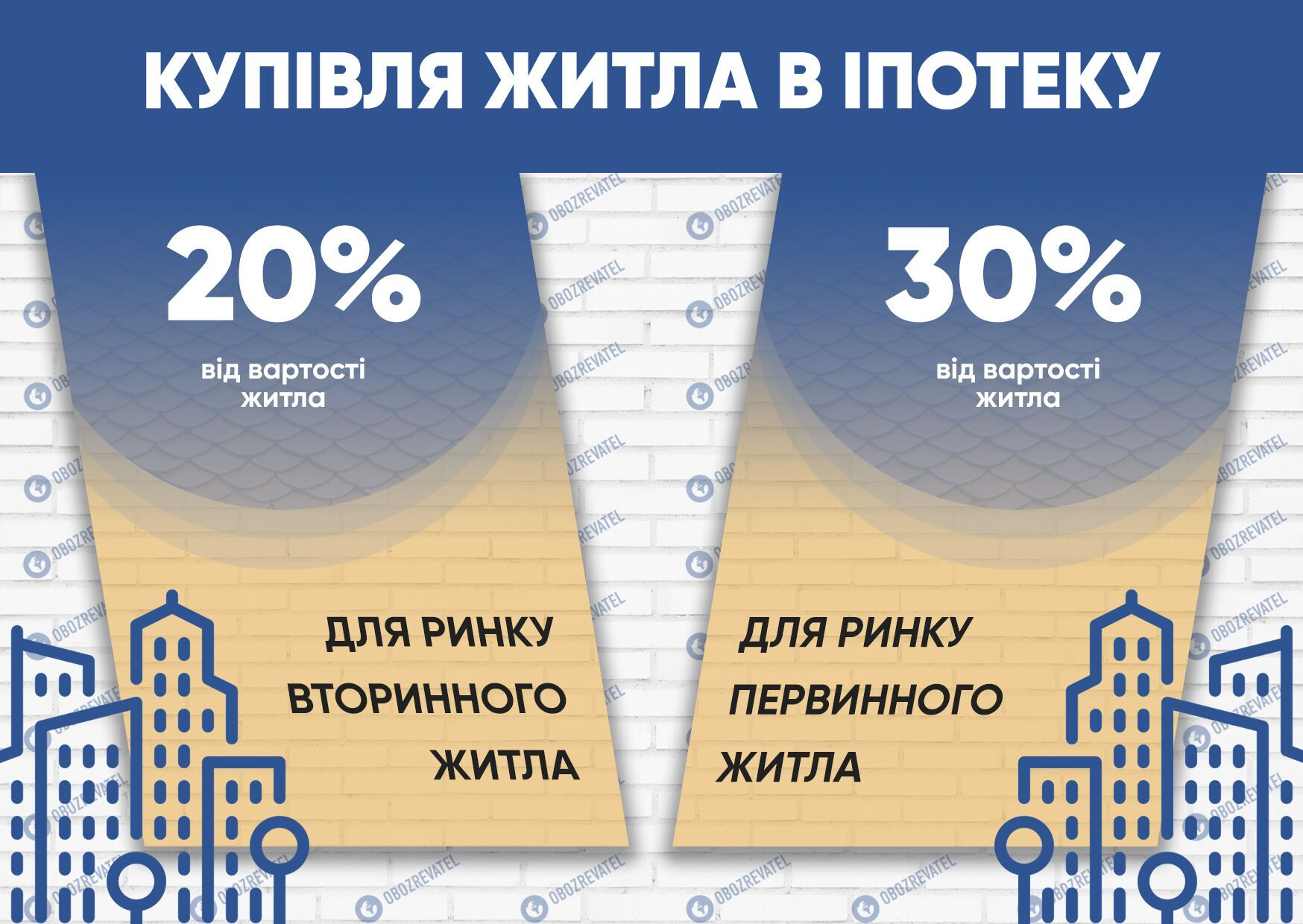 Квартиры в ипотеку: украинцам пояснили, как получить деньги на собственное жилье