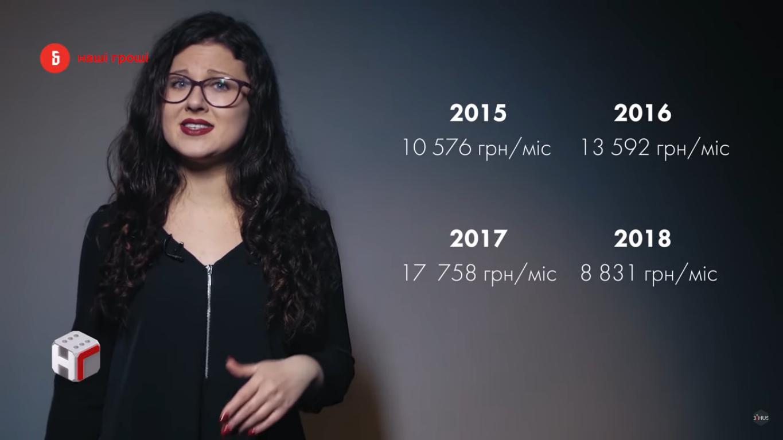 Размер задекларированных зарплат Андрея Хомяка
