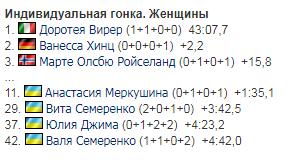 Украинка на финише проехала мимо топ-10 гонки ЧМ по биатлону