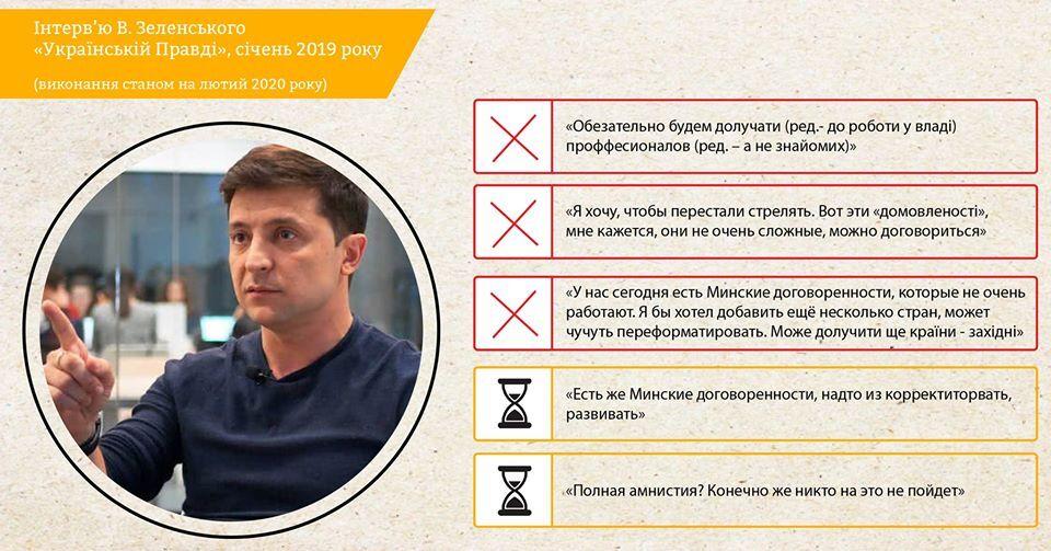 Зеленського підловили на невиконаних обіцянках: спливло старе інтерв'ю