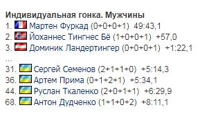 Украинцы провалили индивидуальную гонку чемпионата мира по биатлону