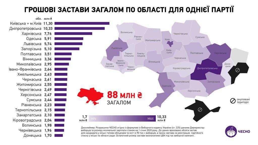 Скільки потрібно витратити на виборчу кампанію в Україні