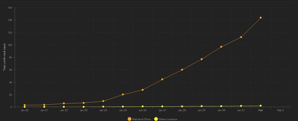 Динамика роста заболеваний коронавирусом