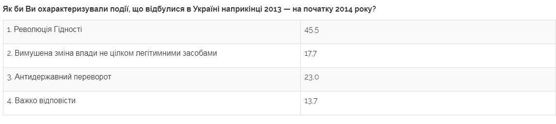 З'явилися несподівані результати опитування про Майдан
