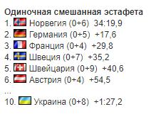 Результати одиночній змішаної естафети на чемпіонаті світу з біатлону