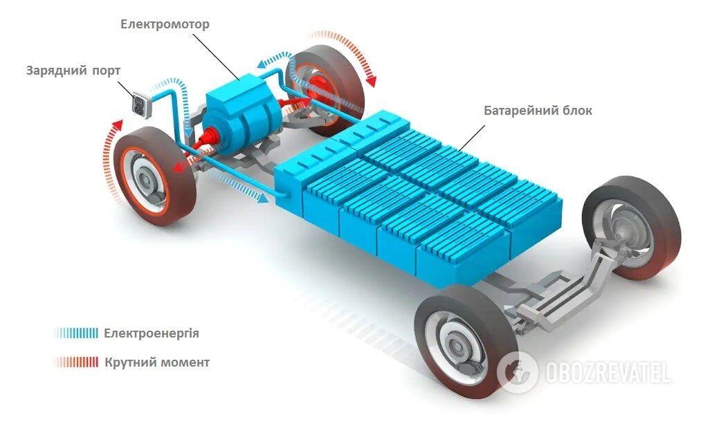 З електромобілями все просто: необхідно зарядити батарею, щоб мотор привів у дію колеса. Трохи металу та кілька дротів!