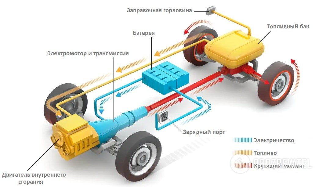 Куча механизмов и сложная цепочка процессов – это схема устройства плагин-гибрида