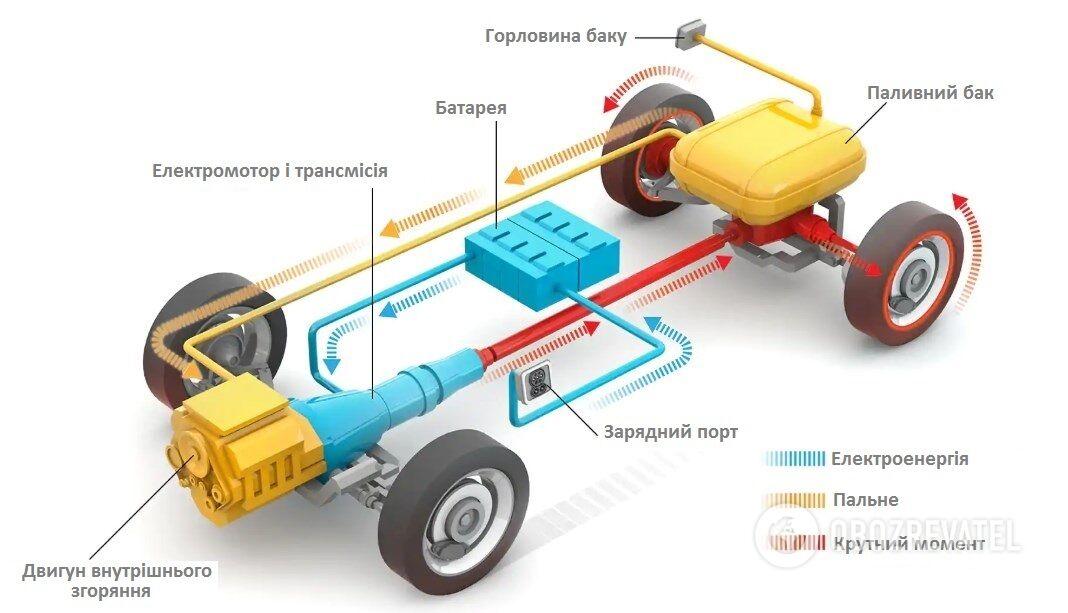 Купа механізмів і складний ланцюжок процесів – це схема устрою плагін-гібрида