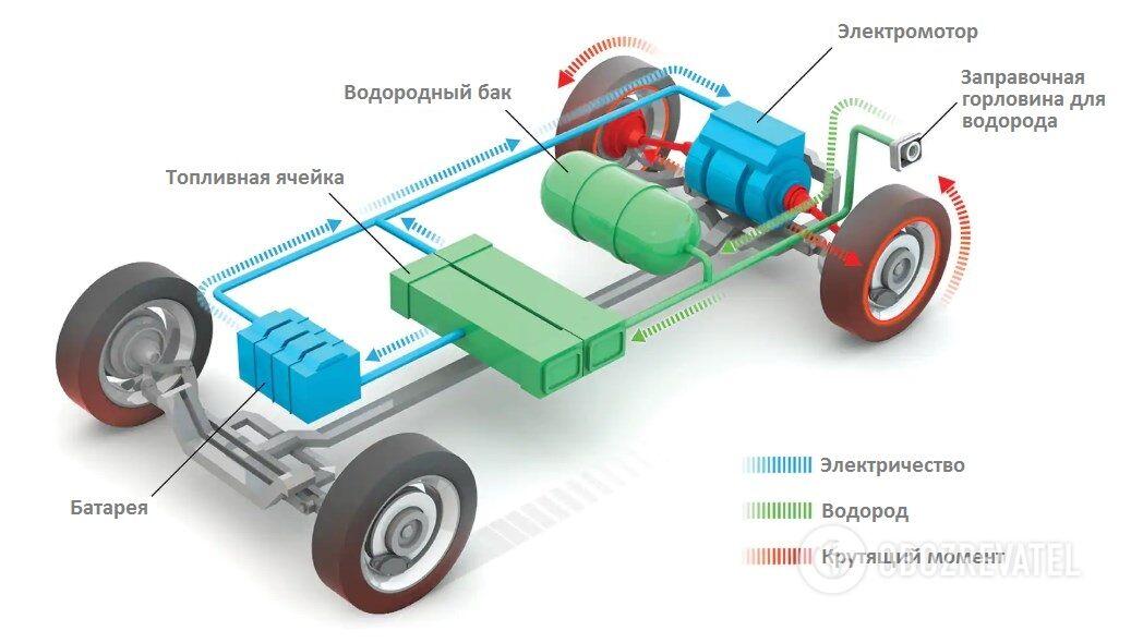 Энергоблок внутри машины: водород из бака попадает в топливную ячейку, откуда электроэнергия поступает в батарею. Дальше все как в любом другом электрокаре