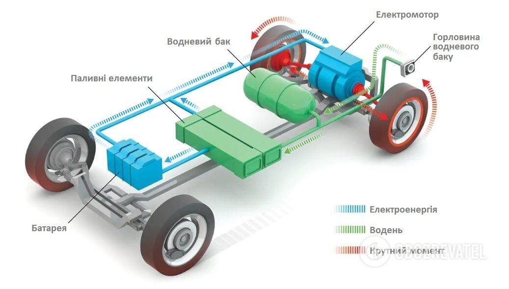 Енергоблок всередині машини: водень з бака потрапляє до паливного елементу, звідки електроенергія надходить у батарею. Далі все як у будь-якому іншому електрокарі