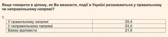 Невдоволення українців зростає: соцдослідження