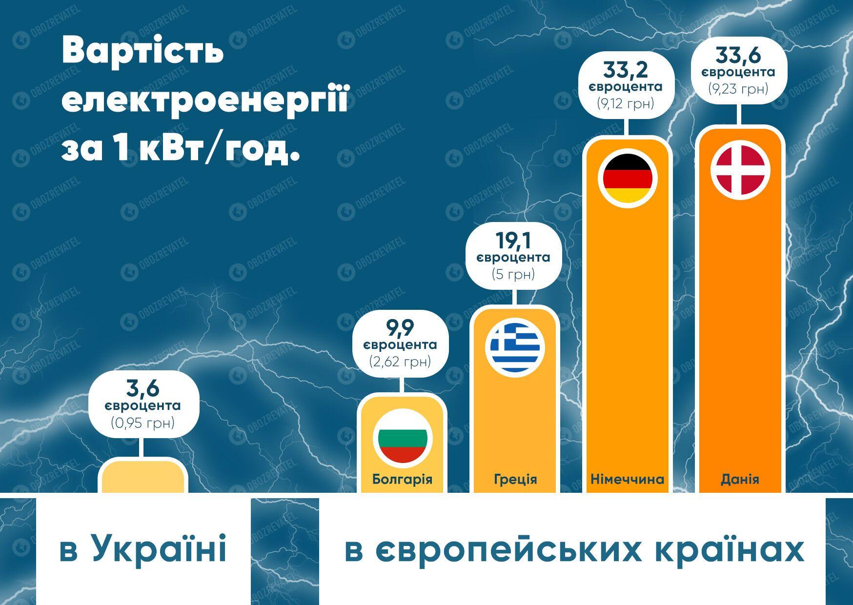 Українці не доплачують за світло: в чому небезпека та до чого це призведе