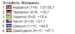 Результат женской эстафеты на чемпионате мира по биатлону