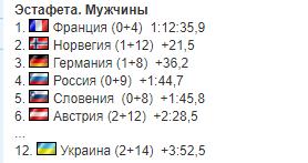 Чемпионат мира по биатлону: результаты и отчеты