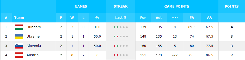 Украина в отборе Евробаскета-2021: турнирная таблица
