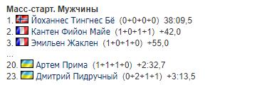 Результаты чемпионата мира по биатлону
