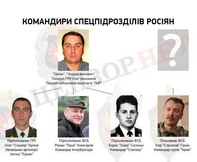 Главари российских группировок на Донбассе