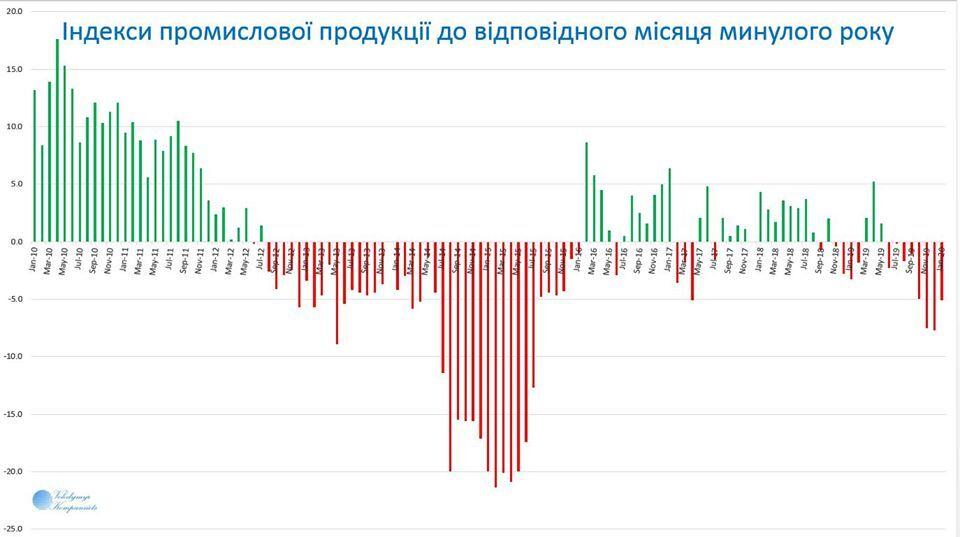 Промисловість України встановила антирекорд: названо найгірші області
