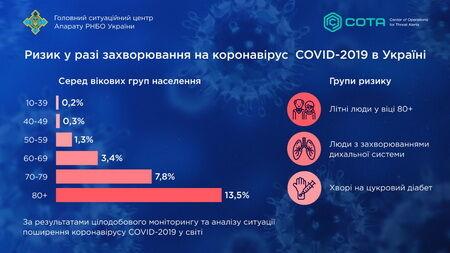 Загроза коронавірусу: в РБНО сказали, хто з українців у групі ризику