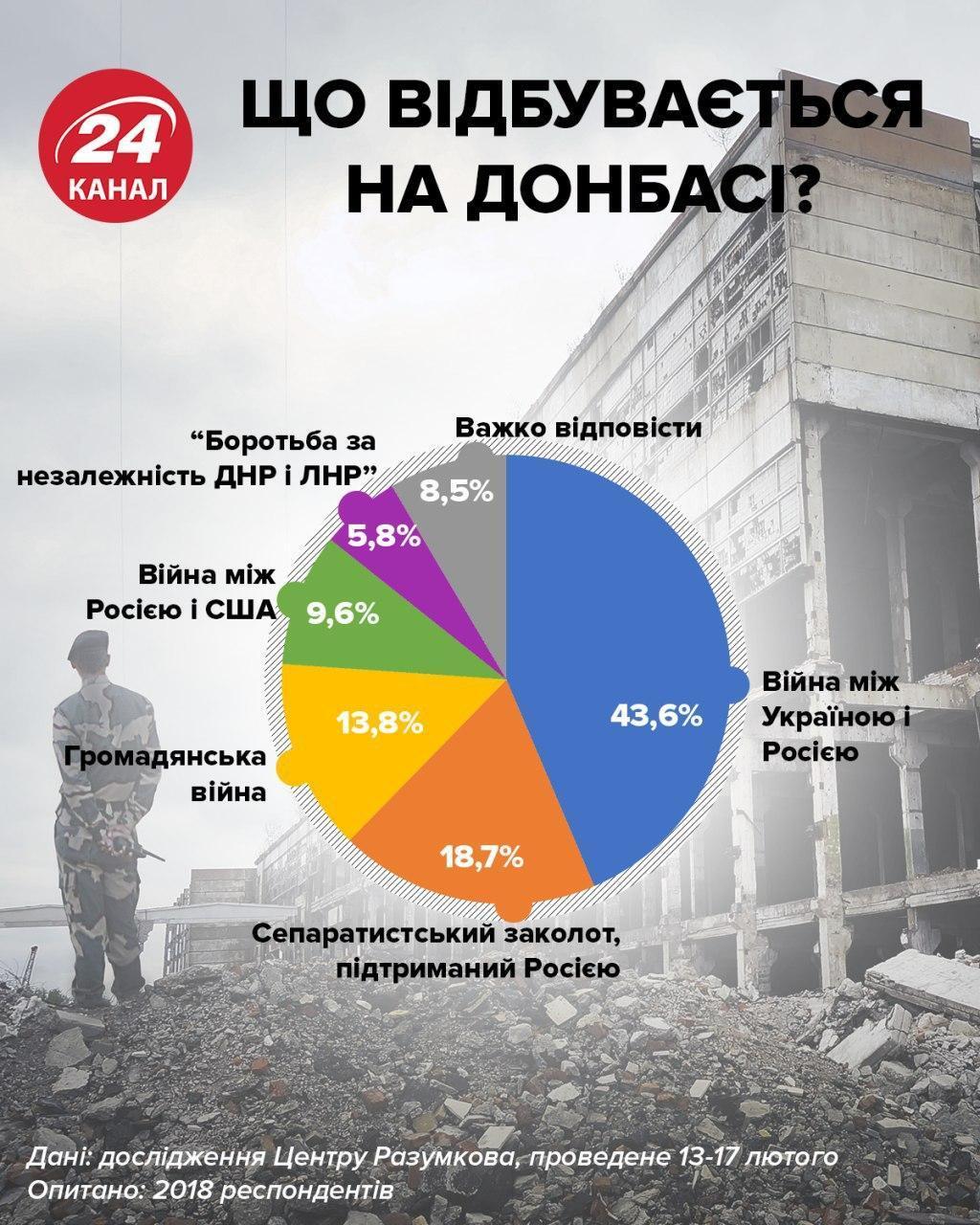 В Украине ждут возвращения Донбасса: опубликованы показательные результаты опроса