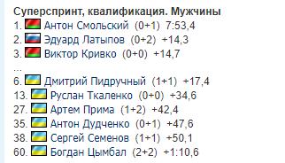 Результаты чемпионата Европы по биатлону