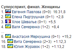 Результаты женского суперспринта на чемпионате Европы по биатлону