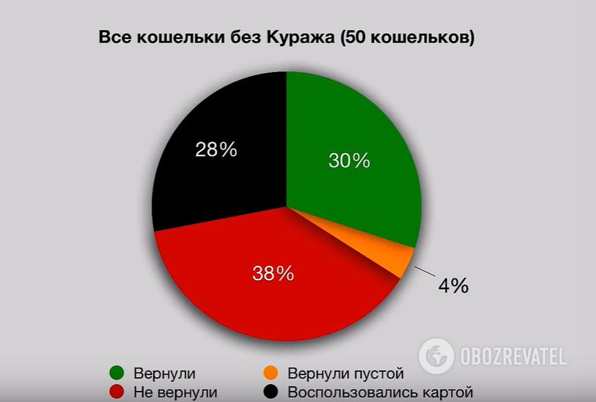 У п'яти містах України провели соціальних експеримент з загубленими гаманцями