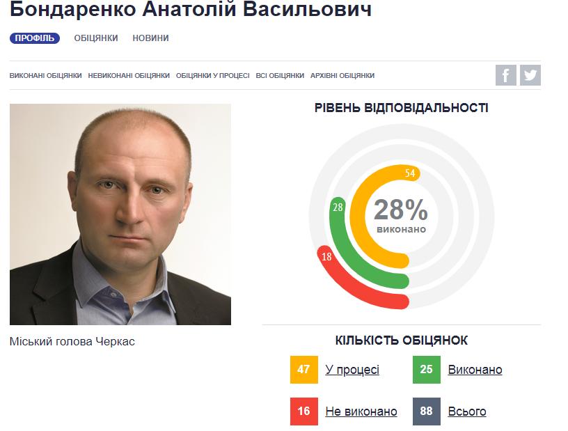 Рейтинг Бондаренко
