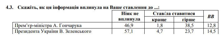 Українці стали гірше ставитися до Зеленського та Гончарука