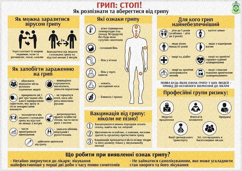 Как распознать и уберечься от гриппа