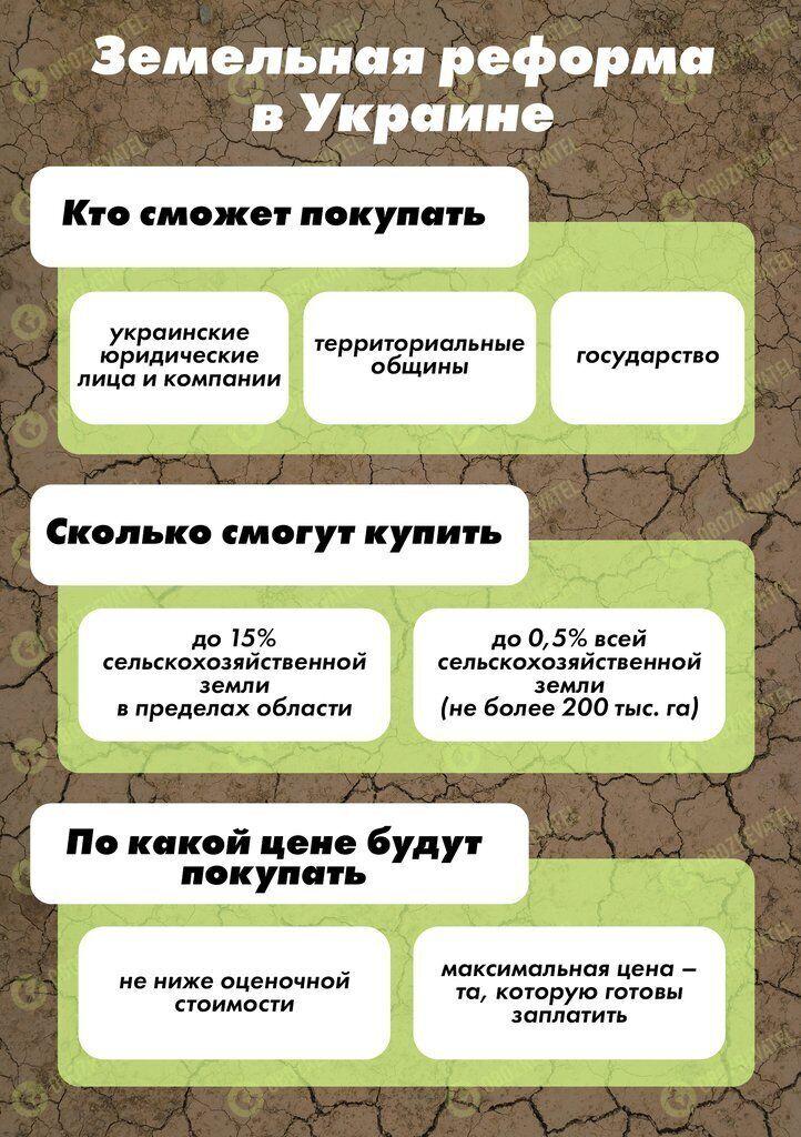 Відкриття ринку землі в Україні заплановано на осінь 2020 року