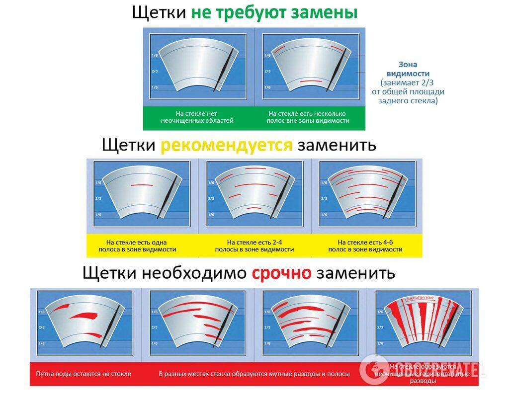 """Менять """"дворник"""" заднего стекла обычно приходится реже, чем передние щетки – раз в 2-3 года"""