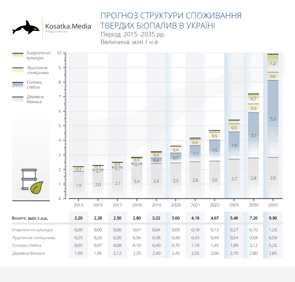 Прогноз структуры потребления биотоплива в Украине