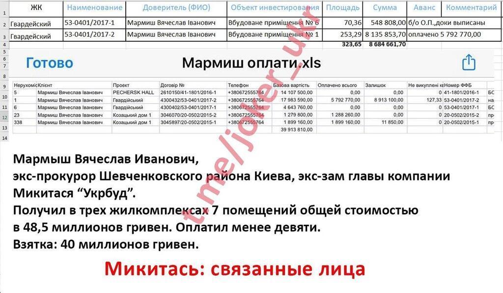 """Деньги Чернобыля уйдут в карман Микитася: """"Джокер"""" слил схему застройщика"""