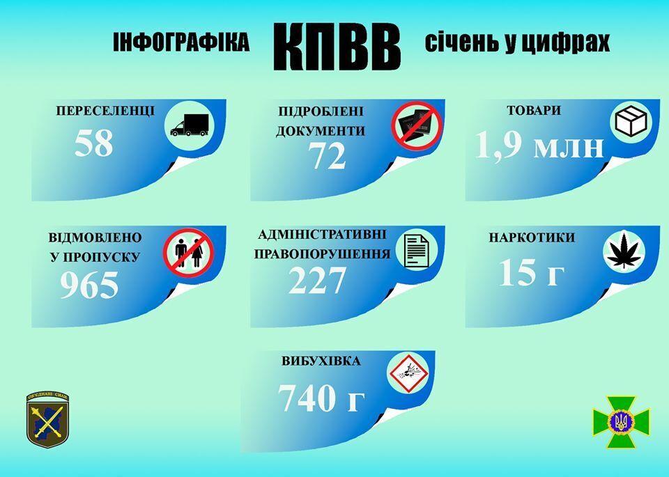 У січні непідконтрольну територію Донбасу залишили 58 сімей. Інфографіка