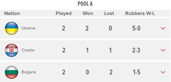 Свитолина вывела Украину с первого места в плей-офф Кубка Федерации