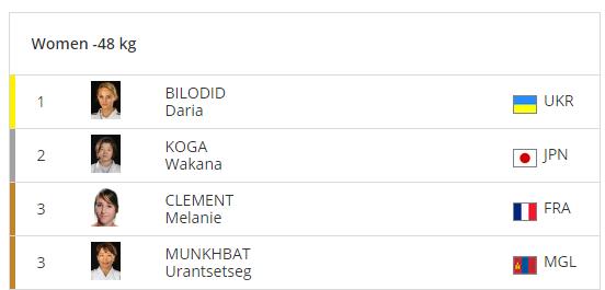 Результаты турнира по дзюдо серии Grand Slam в Париже