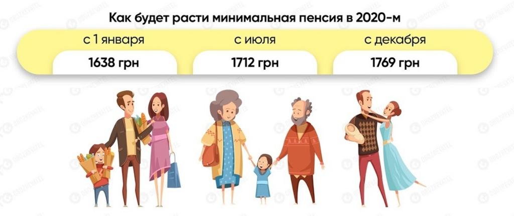 """В Україні підвищать пенсійний вік: які умови готують у """"Слузі народу"""""""