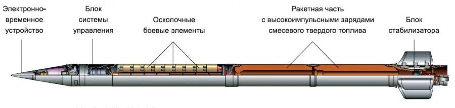 """Схема кассетного снаряда БМ-30 """"Смерч"""""""