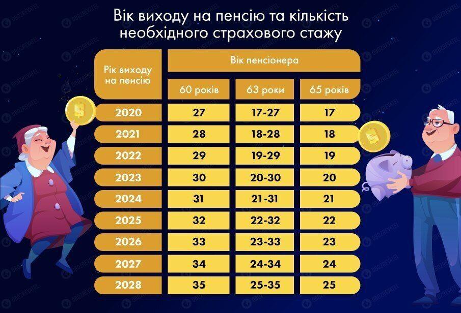 Как повысят пенсии в Украине