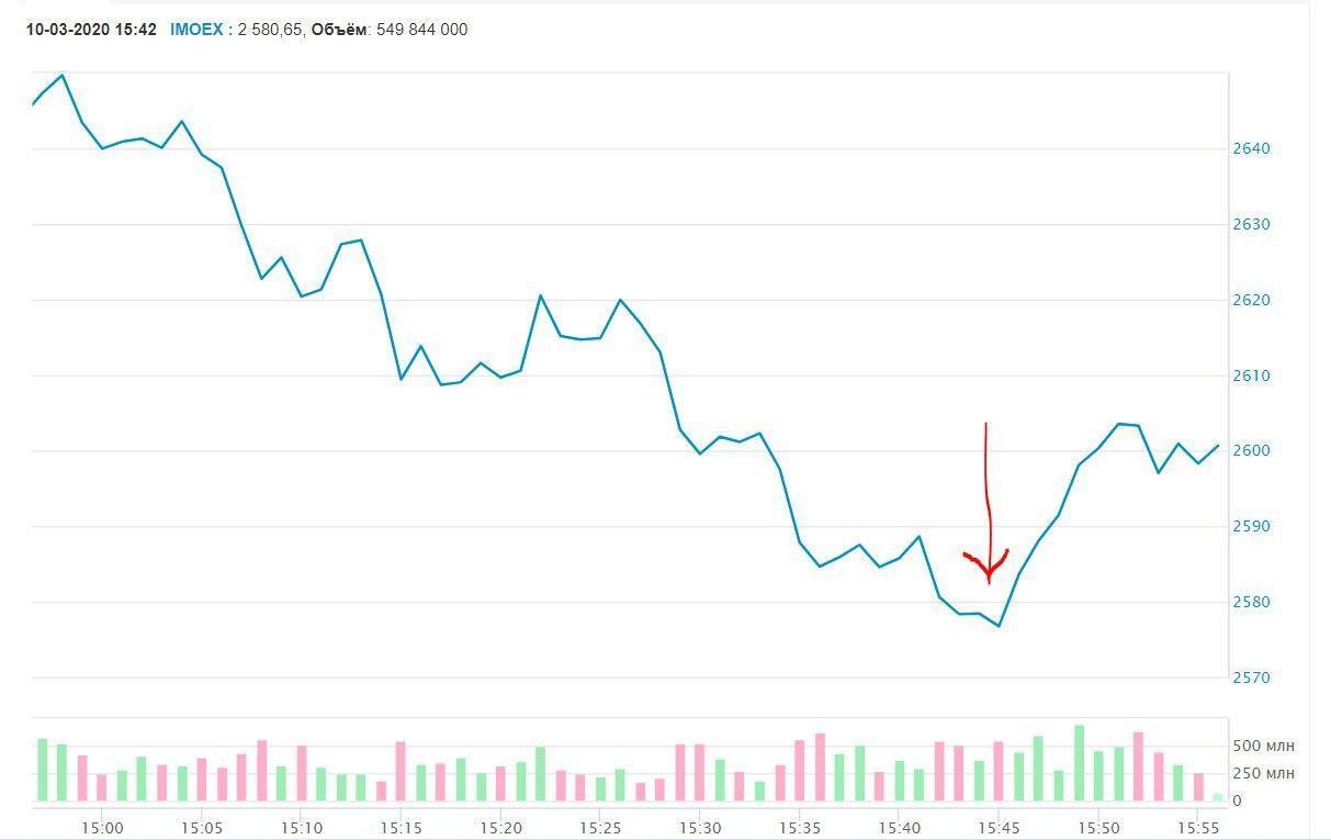 В России рухнул рубль и рынки: появилась первая реакция лидера Кремля