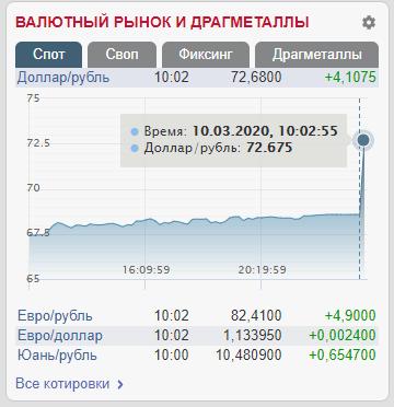 Курс рубля 10 марта