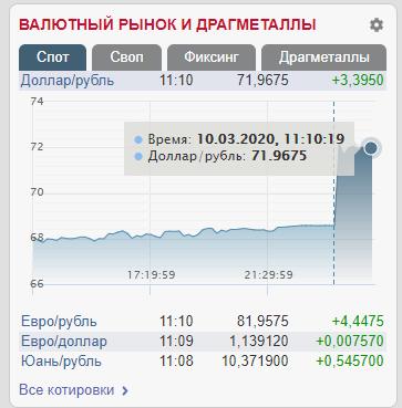 Курс валют в России 10 марта на 10.25