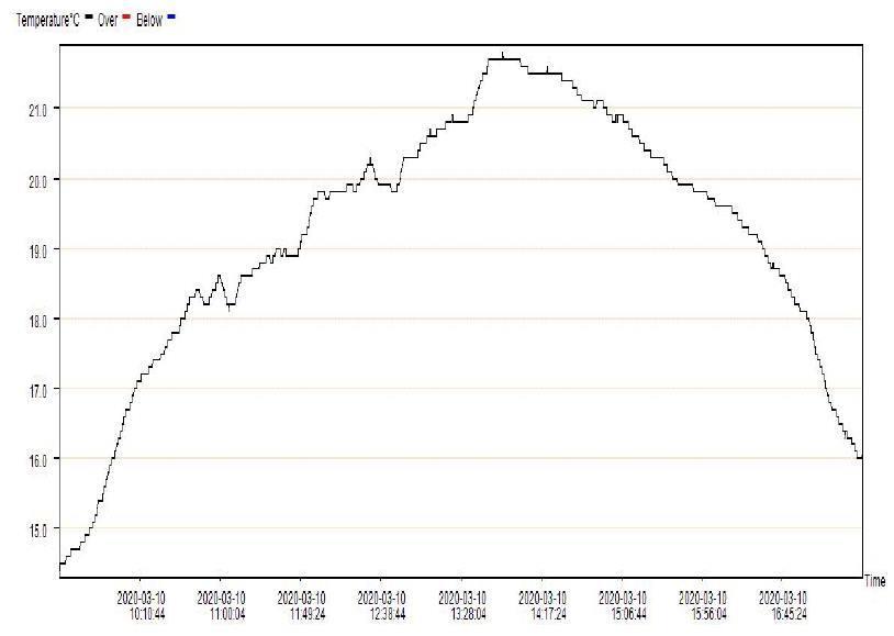 Динаміка температури повітря вдень 10 березня на заході Харкова, максимум склав +21,8
