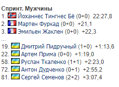 Результаты мужского спринта на Кубке мира по биатлону