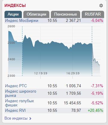 Графік обвалу бірж