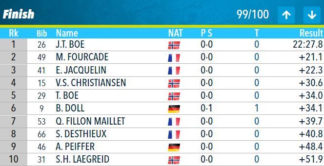 Кубок мира по биатлону: все подробности мужского спринта