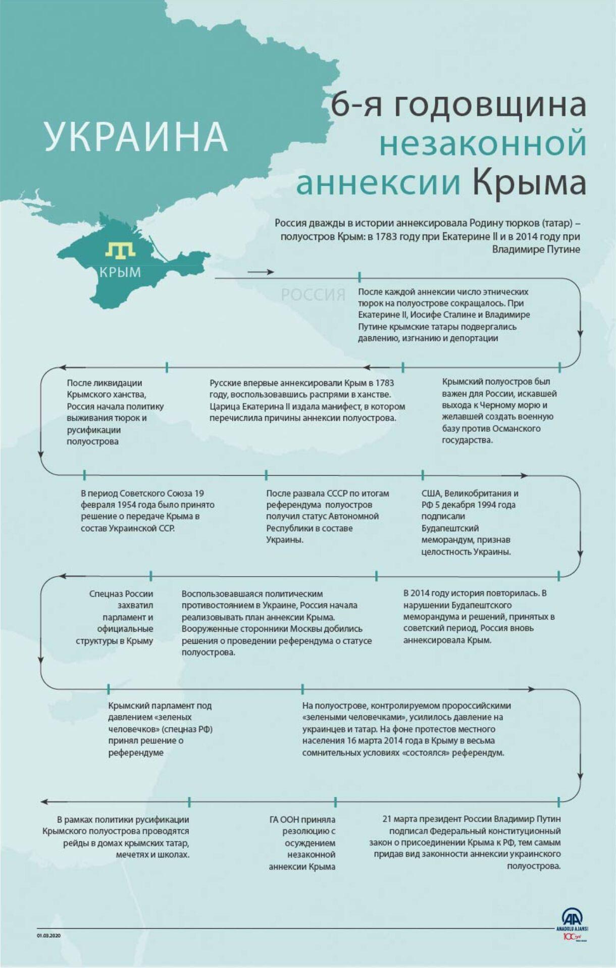 Шесть лет аннексии Крыма: инфографика